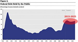 blog_cbo_debt_may_2013