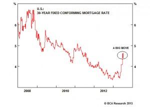 FOMC-Minutes