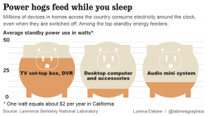 la-na-g-power-hogs-graphic-20140611