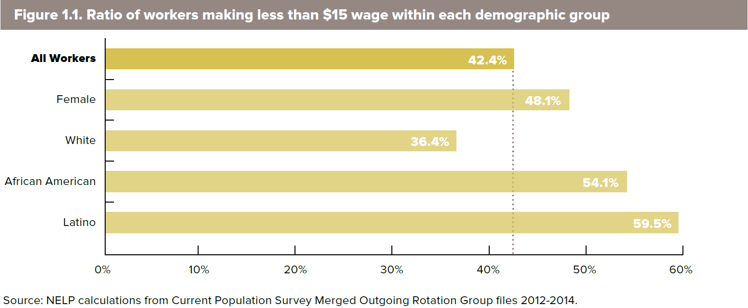 workers-by-demographic-group